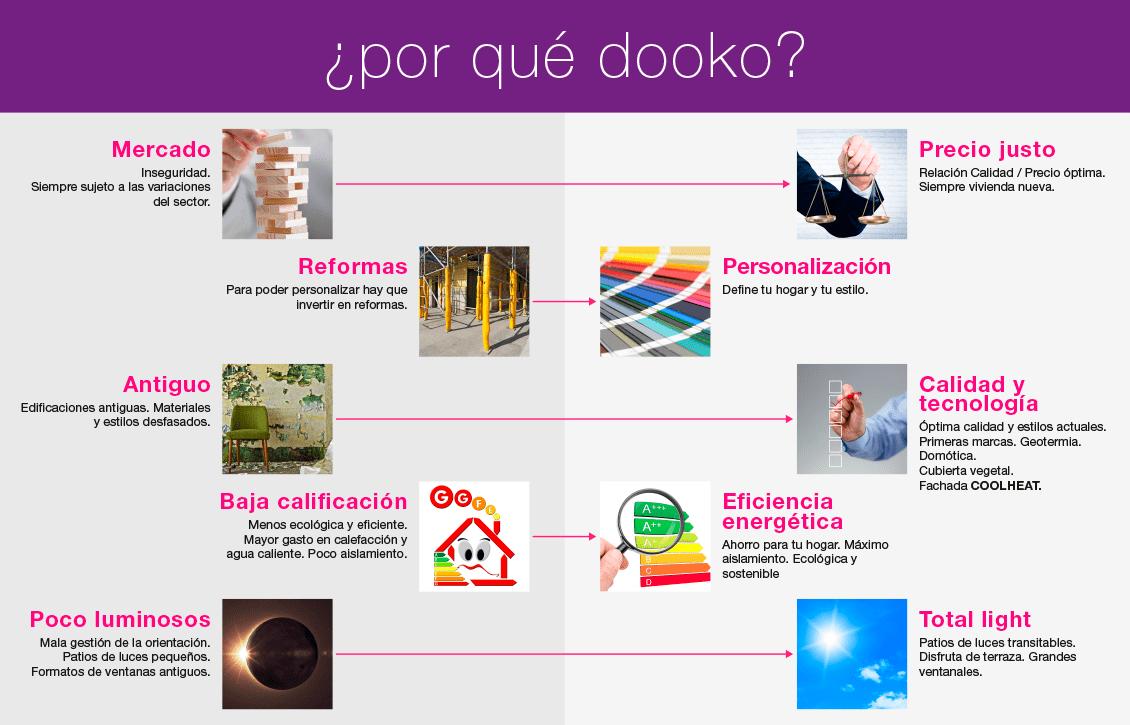 ventajas-dooko-La vivienda que buscas en Villena-Tu hogar singular-personalizacion
